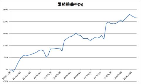 20131111累積損益率