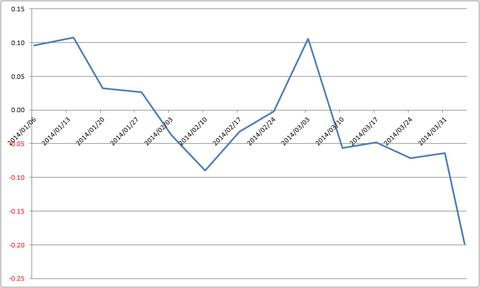 20140407成績集計