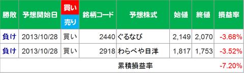 20131028成績集計