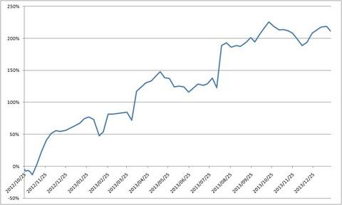 20140124累積損益率