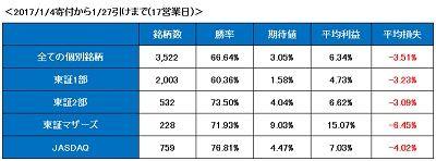 2017年17日の期間上昇率(修正後)