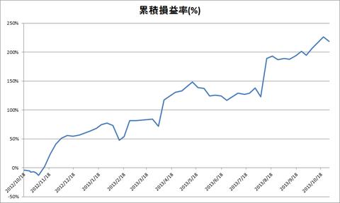 20131028累積損益率