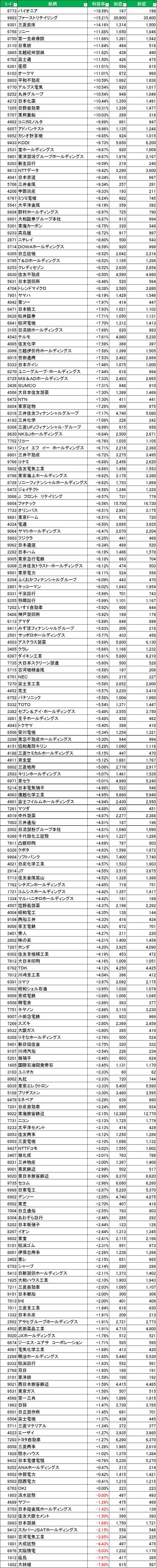 20131115日経225銘柄騰落率