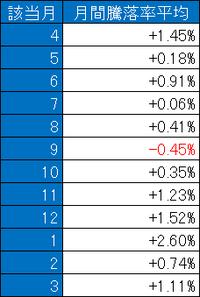 月単位の平均騰落率