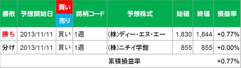 20131115成績集計
