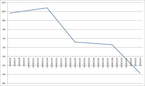 20140203-0207累積損益率