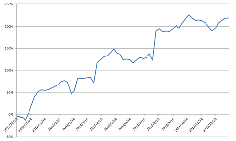 20140114-0117累積損益率