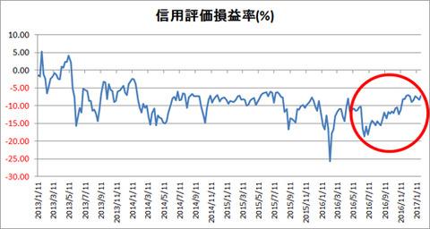 信用評価損益率(2013_2017年)