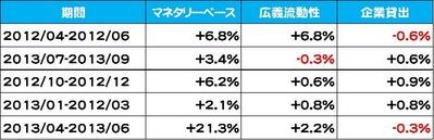 20130731マネー量比較