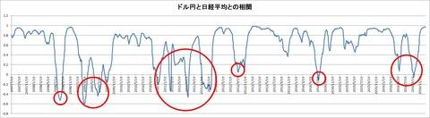 ドル円と日経平均との相関(75)印あり