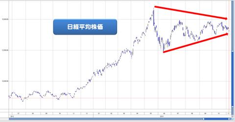 20131105_1108日経平均