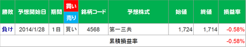 20140127-0131取引結果
