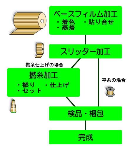 金銀糸製造工程