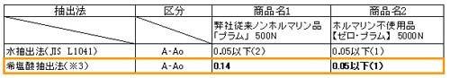 zeroplum希塩酸抽出法試験結果