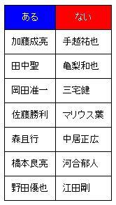 あるなしクイズ表