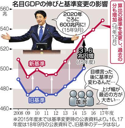 日本政府も粉飾決算? : 大学教授が教える会計ケーススタディ