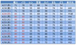 レベルアップ表