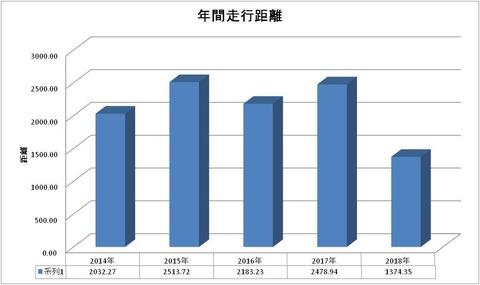 2018-走行距離棒グラフ