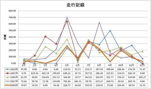 2018-走行記録折れ線グラフ