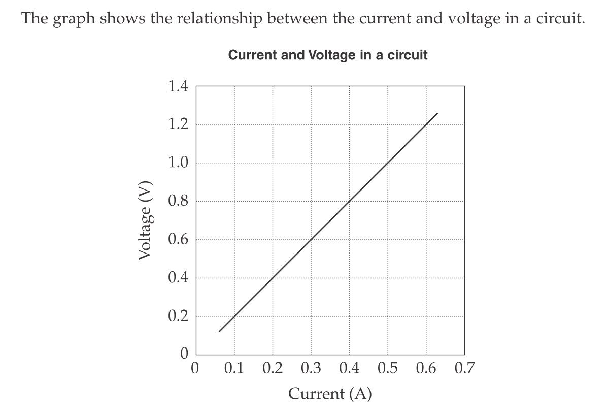 science source current and voltage