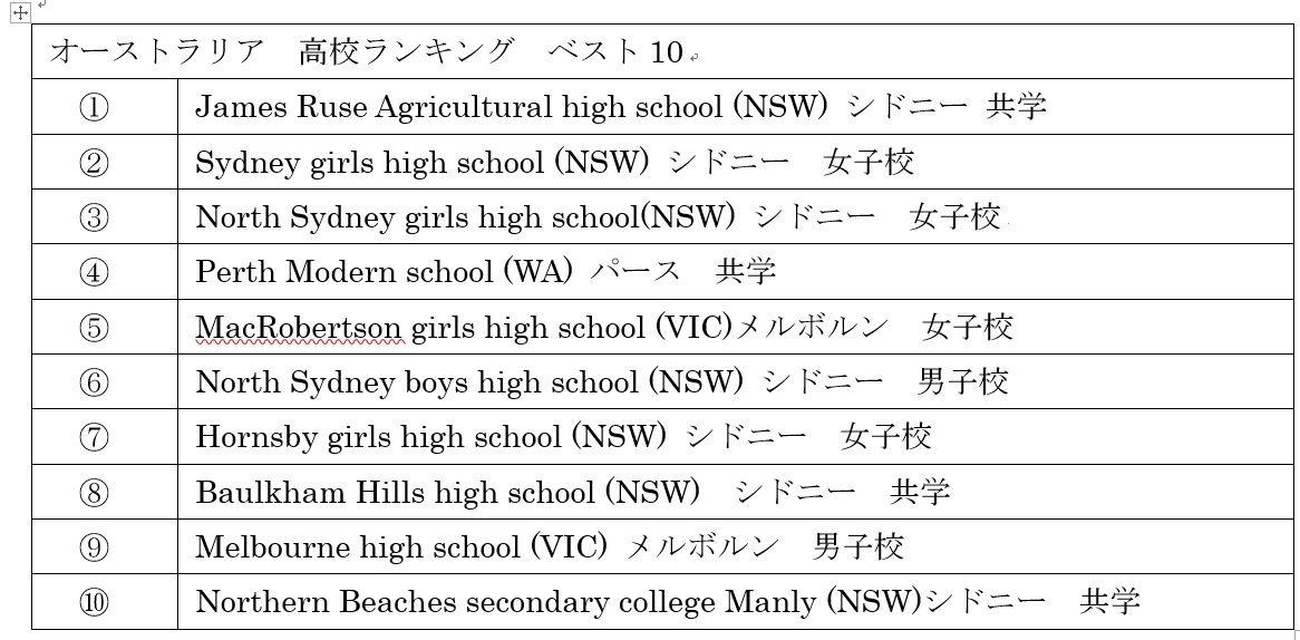 australia rankings