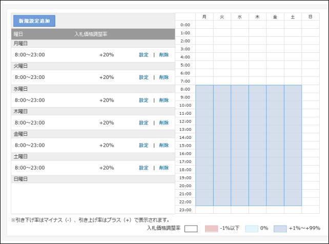 20140901-Yahooプロモーション広告-ターゲットで時間指定する時の罠-01