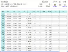 2006年10月12日の東京の気温
