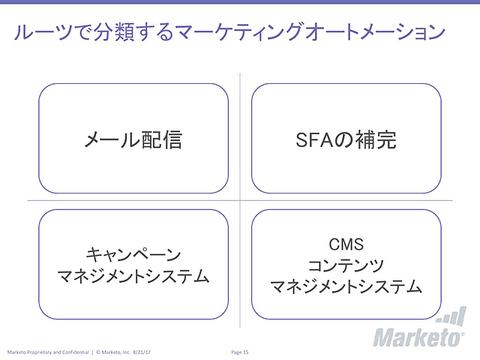ルーツで分類するマーケティングオートメーションの説明
