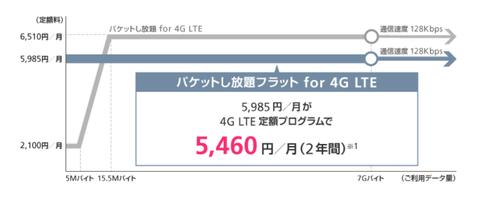 20131123-SoftBankの通信量をチェック-06