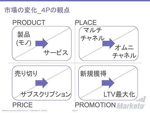 市場の変化 4Pの観点の説明
