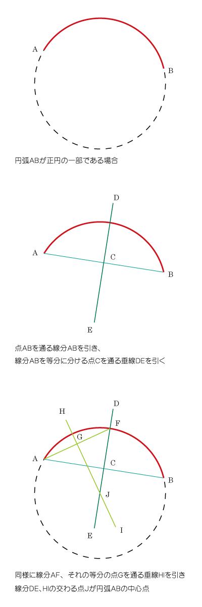 中心点の分からない(おそらく正円の)円弧から、中心点を探す方法。もっといい手法あるかなぁ。... on Twitpic