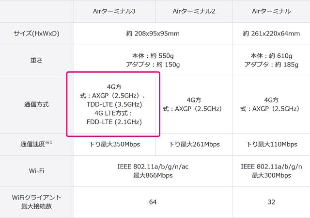 20181220-SoftBank-Air-AXGP-2019年終了-01