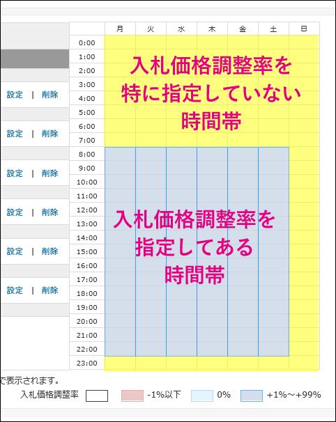 20140901-Yahooプロモーション広告-ターゲットで時間指定する時の罠-02