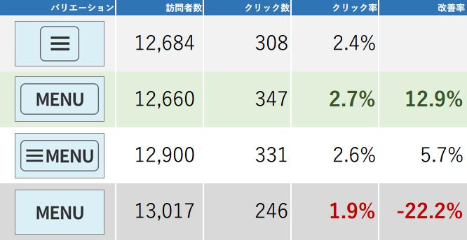 20150609-ハンバーガーメニューのABテスト-13