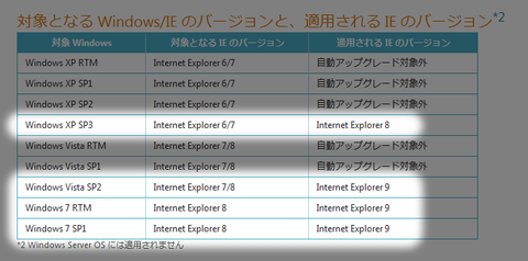 20120307-Internet-Explorer-アップデート-01