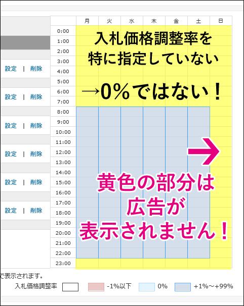 20140901-Yahooプロモーション広告-ターゲットで時間指定する時の罠-03