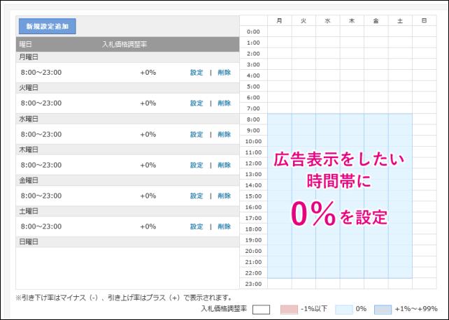 20140901-Yahooプロモーション広告-ターゲットで時間指定する時の罠-04