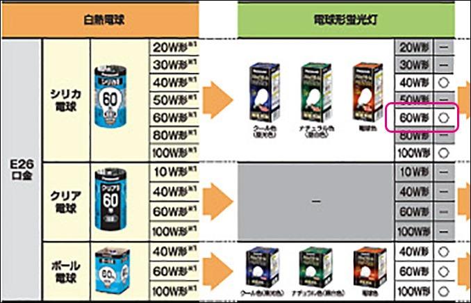 20141120-National-60型シリカ-100V54WLの電球-11