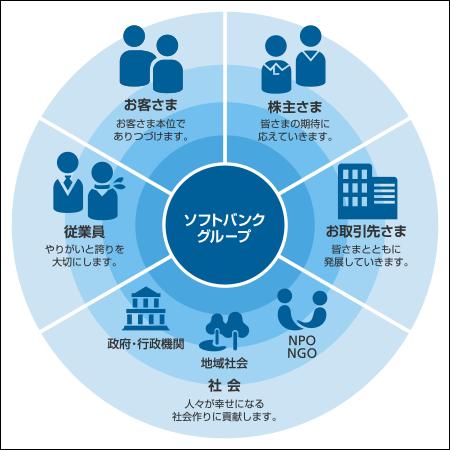 20140307-CSR-ソフトバンクかざして募金-02