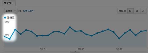 20120328-直帰率を下げる-01