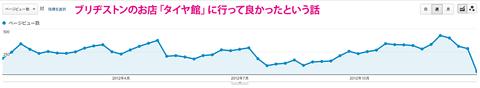 20121231-2012年ブログアクセスランキング-02