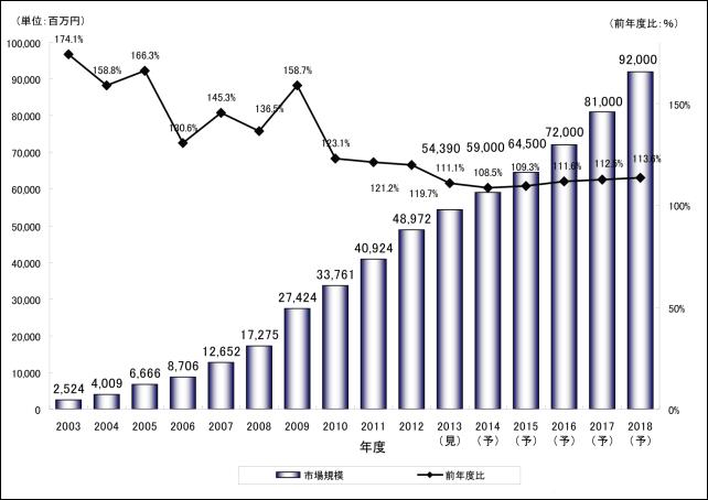 20150815-印刷通販市場の規模-01