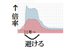 求人倍率グラフ