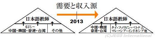 日本語教員の所得源の変遷