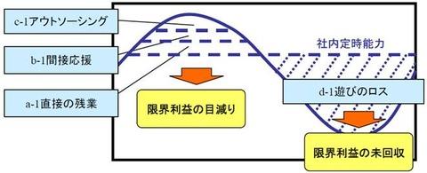 131010_03_Jメルマガ_03_生産性向上02