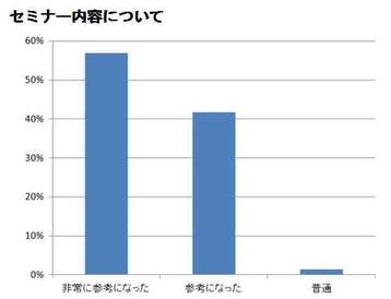 20140905-10_未来予測セミナアンケート_G-2