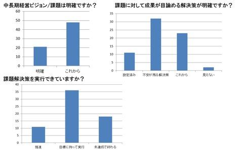 20140905-10_未来予測セミナアンケート_G-5