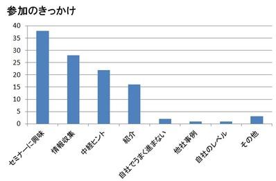 20140905-10_未来予測セミナアンケート_G-3