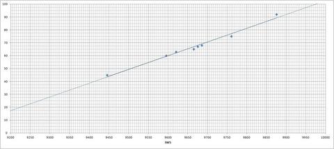 ダイヤル⇔周波数対応表(SW5)