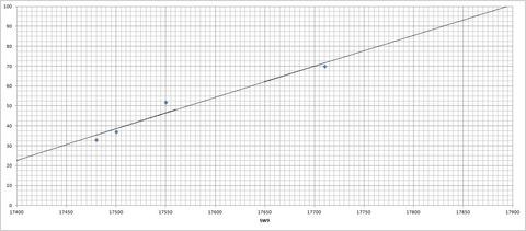 ダイヤル⇔周波数対応表(SW9)